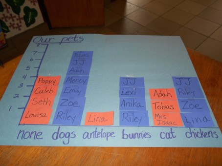 Graphing Unique Pets